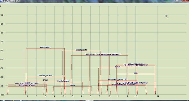 Wykres pasma 2,4GHz