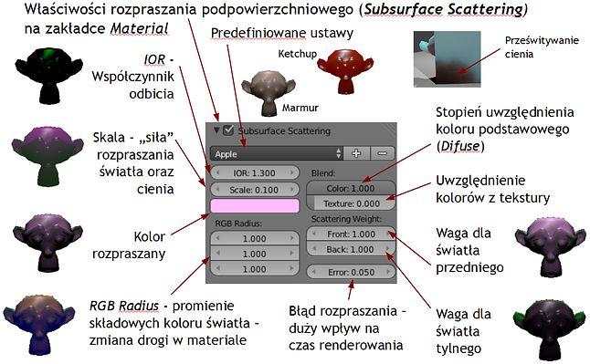 Parametry rozpraszania podpowierzchniowego - Subsurface Scattering