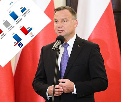 Negatywnie działalność Andrzeja Dudy jako prezydenta Polski ocenia 41 proc. badanych