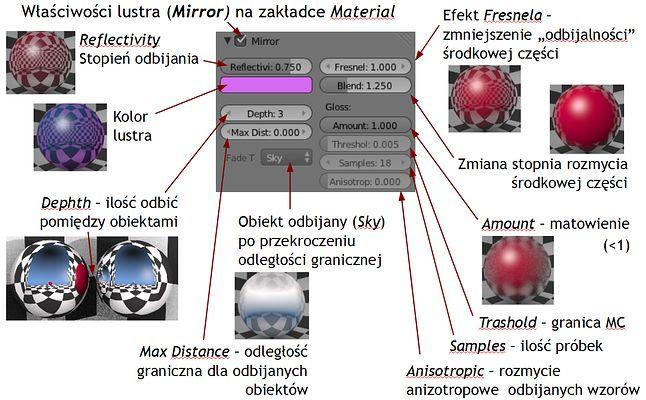 Parametry powierzchni lustrzanych