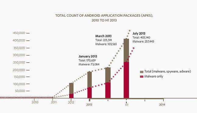 Znaczny wzrost liczby złośliwego oprogramowania na Androida w latach 2011-2013, wg. F-Secure