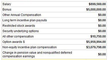 Już wiemy dlaczego Kotick chce podniesienia ceny gier - nie starcza mu!