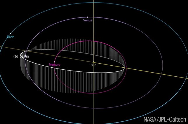 Asteroida 2019 LF6