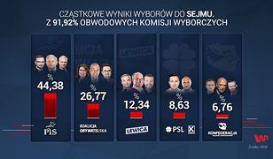 Wyniki wyborów 2019 do Sejmu z 91,92 proc. komisji