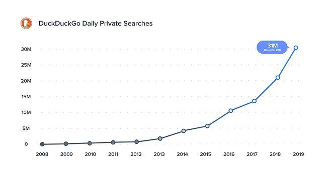 Wzrost średniej liczby dziennych wyszukiwań w DuckDuckGo, źródło: Blog DucDuckGo.