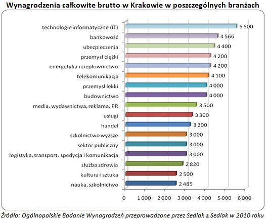 Ile zarabiają mieszkańcy Krakowa?
