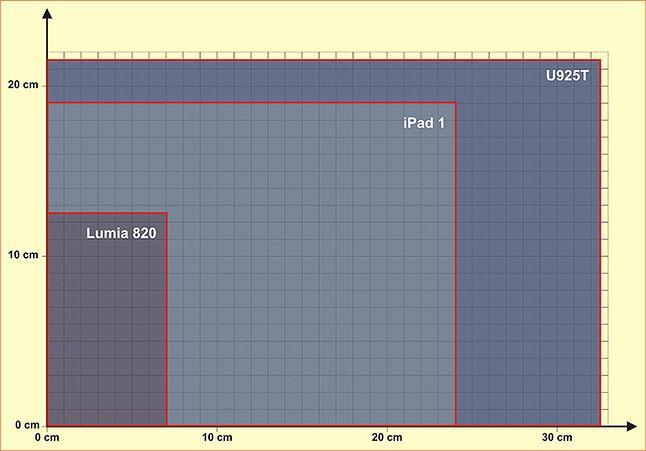 Wielkość: Lumia 820 vs iPad vs U925T
