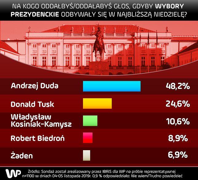 Wybory prezydenckie 2020. Sondaż IBRiS dla WP: duża przewaga Andrzeja Dudy nad Donaldem Tuskiem