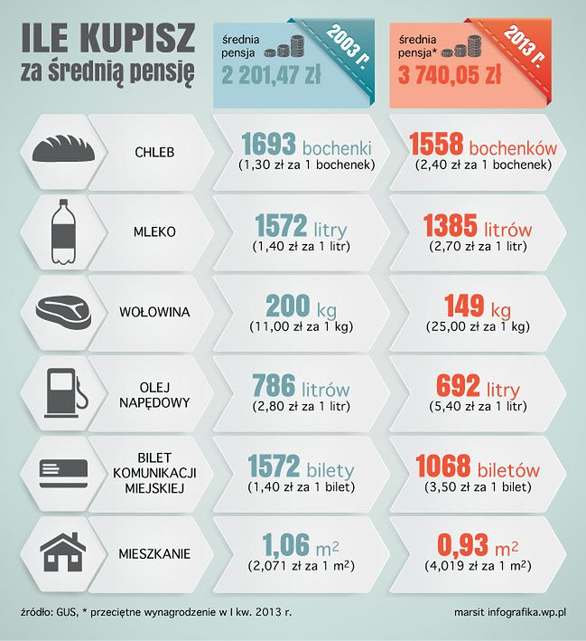 Polskie pensje, czyli co możemy dziś za nie kupić