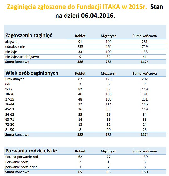 Zaginięcia w Polsce