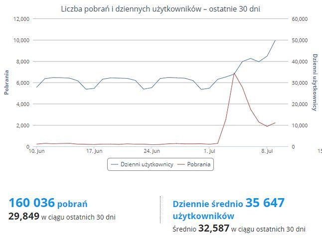 Statystyki pobrań dodatku Stylus ze sklepu z rozszerzeniami do Firefoksa.