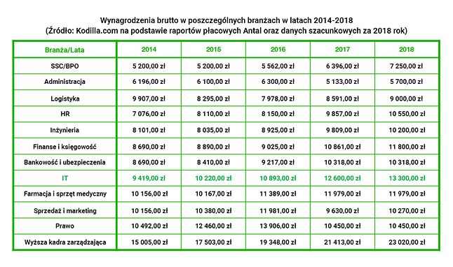 Wynagrodzenia brutto w różnych branżach, przegląd ostatnich lat. Źródło: Kodilla.com.
