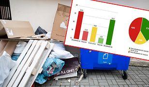 """Polacy wciąż niechętnie segregują śmieci. Za """"buntowników"""" mogą zapłacić wszyscy"""