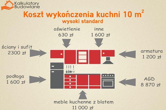 Ile Kosztuje Wykończenie I Wyposażenie Kuchni Wp Dom