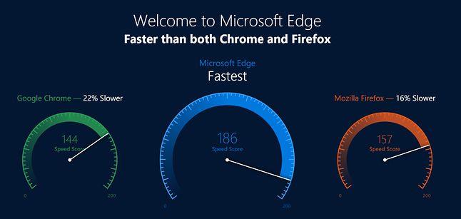 Ekran startowy w przeglądarce Edge. Chrome wolniejszy o 22%, Firefox o 16%. Źródło: MSPoweruser.
