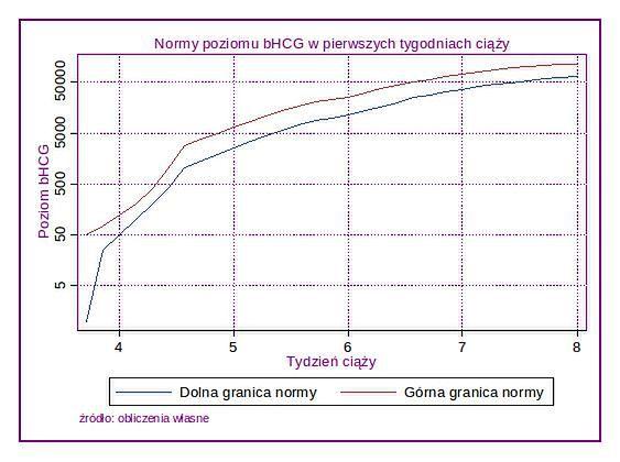 Wykres poziomu beta HCG