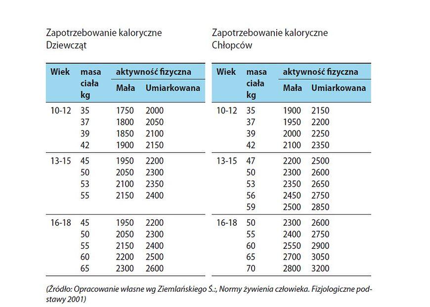 Tabele przedstawiające zapotrzebowanie kaloryczne