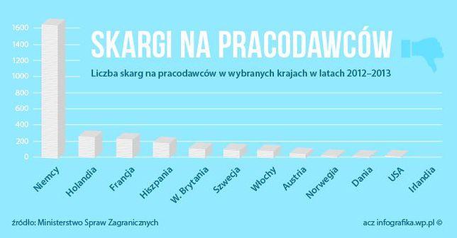 Kraje, w których Polacy składają najwięcej skarg na pracodawców