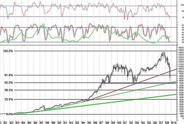 Dow Jones dopiero przed testem?