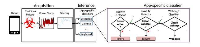 Uproszczony schemat opisujący atak, źródło: publikacja z badaniami.
