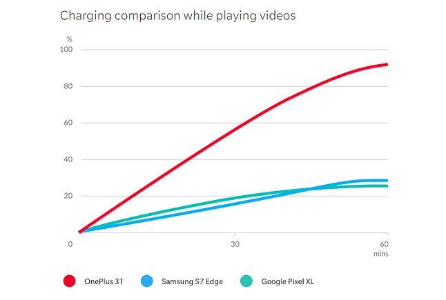 Szybkie ładowanie OnePlusa 3T na tle konkurencji z Androidem. Źródło: OnePlus.