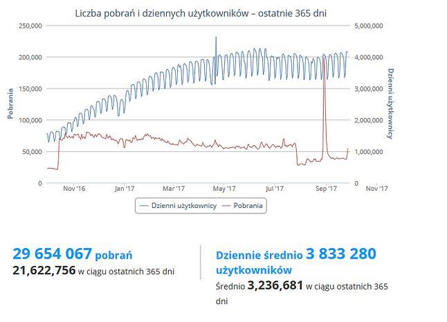Popularność uBlock Origin (Firefox)