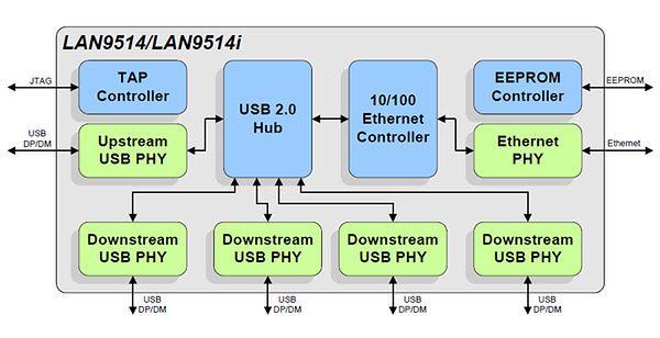 Wąskie gardło Raspberry Pi: kontroler USB i Ethernetu w jednym czipie