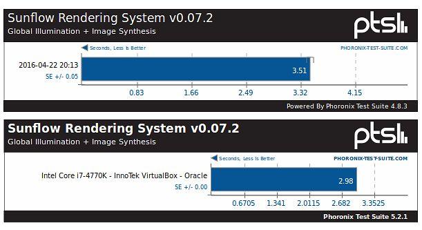 Sunflow w maszynach wirtualnych z Ubuntu 14.04 LTS i 16.04 LTS