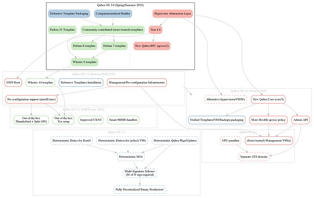 Harmonogram prac nad Qubes OS-em