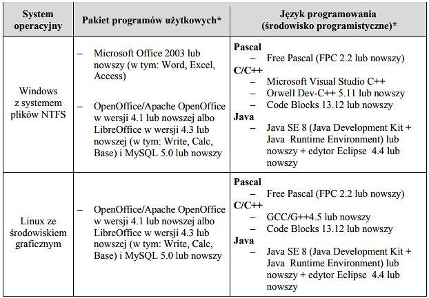 Lista dopuszczalnych na maturze 2016/2017 systemów, aplikacji i języków (źródło: Centralna Komisja Egzaminacyjna)