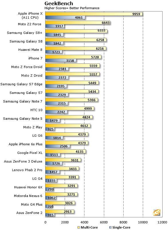 Wyniki testów wielu (kolor żółty) i pojedynczych (kolor niebieski) rdzeni procesorów w Geekbench, źródło: hothardware.com