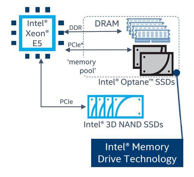 W połączeniu z wybranymi procesorami Xeon, Optane będzie mógł wspomagać pamięć operacyjną