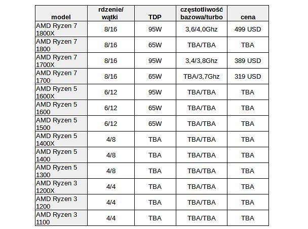 13 desktopowych modeli AMD Ryzen