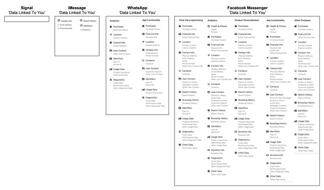 Porównanie danych zbieranych o użytkowniku przez największe komunikatory