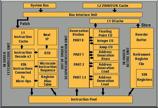 Schemat blokowy Pentium Pro, fot. PC Tech Guide