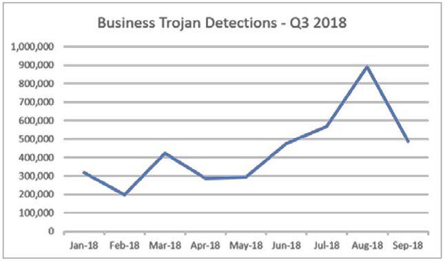 Liczba wykrytych trojanów w firmach w ostatnich miesiącach, źródło: raport Malwarebytes.