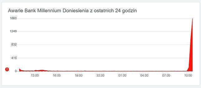 Liczba zgłoszeń problemów dot. Banku Millennium stale rośnie, źródło: downdetector, fot. Oskar Ziomek.