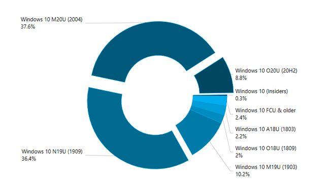 Najnowszy Windows 10 działa w mniej niż 9 proc. komputerów, fot. AdDuplex.