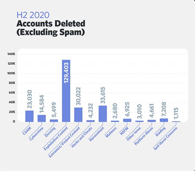 Liczba usuniętych kont i rodzaj wykroczenia, fot. Discord
