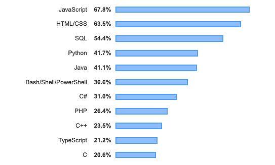 Popularność języków programowania, skryptowych i znaczników (języki, które uzyskały powyżej 10 proc.)