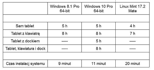 Małe podsumowanie czasów działania sprzętu i instalacji różnych systemów. Jak widać połączenie Docka nie wpłynęlo w żaden sposób na długość działania komputera.