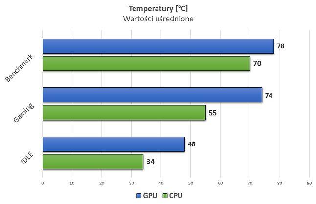 Wykorzystane benchmarki to odpowiednio Blender i Heaven 4.0.