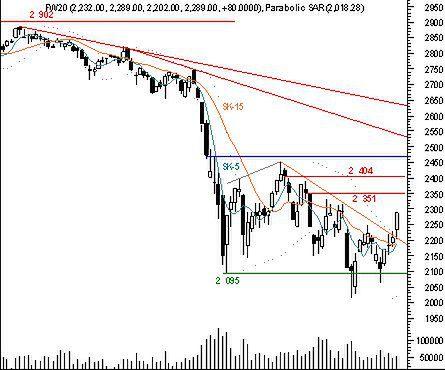 Optymizm powraca na rynek