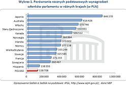Zarobki posłów na świecie. Na którym miejscu jest Polska?