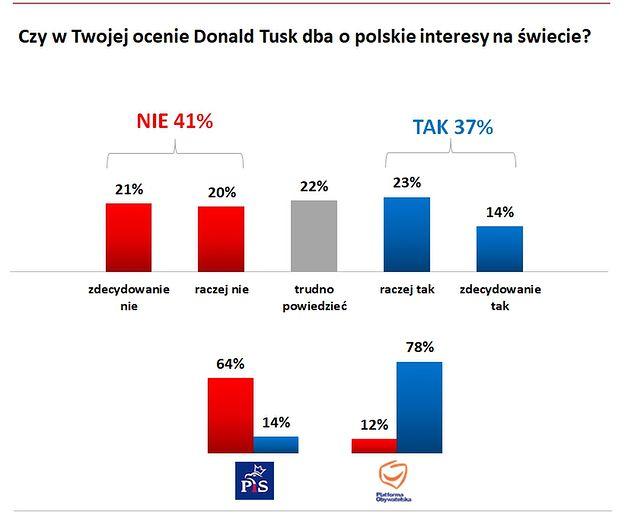 Badanie w panelu Ariadna nie wypada korzystnie dla Tuska