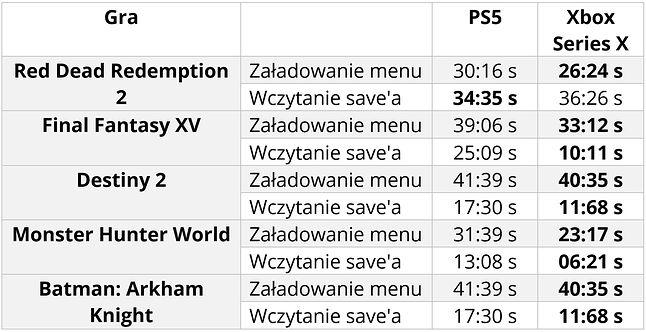 Porównanie czasów wczytywania gier - PS5 i Xbox Series X