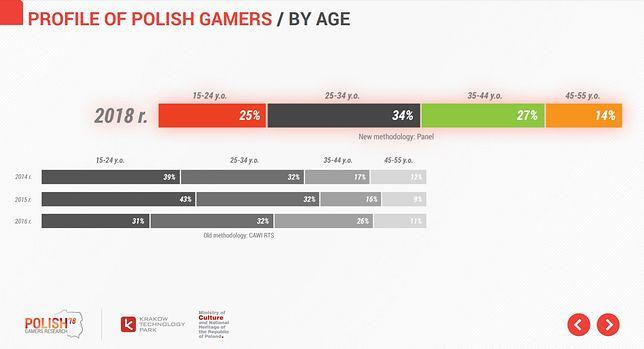 Kim są polscy gracze? Badanie Polish Gamers Research 2018