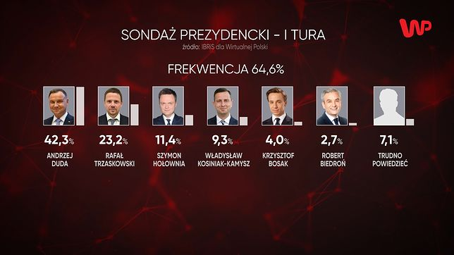 Wybory prezydenckie 2020. Sondaż IBRiS dla WP. Rafał Trzaskowski goni Andrzeja Dudę