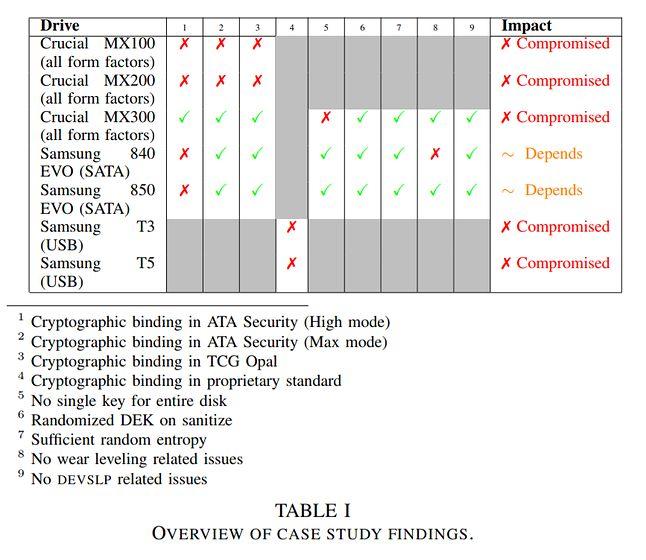 Wady wykryte w badanych dyskach SSD. Źródło: publikacja z badaniami.