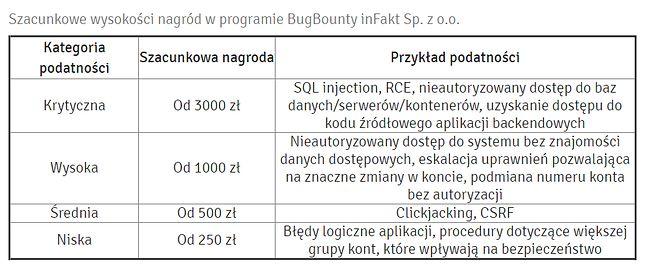 Bug Bounty w inFakcie, źródło: inFakt.